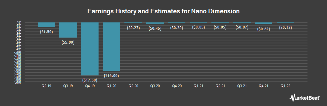 Earnings by Quarter for NANO DIMENSION/S (NASDAQ:NNDM)