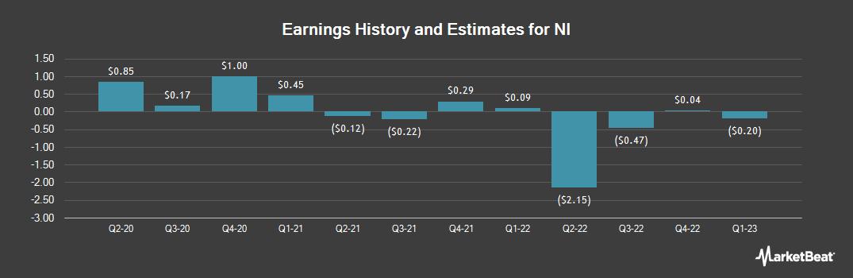 Earnings by Quarter for NI (NASDAQ:NODK)