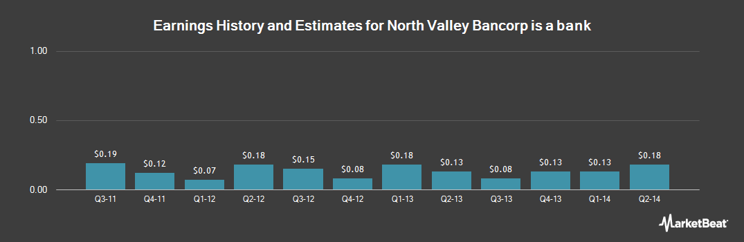 Earnings by Quarter for North Valley Bancorp (NASDAQ:NOVB)