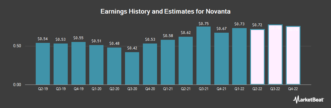 Earnings by Quarter for Novanta (NASDAQ:NOVT)