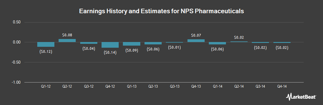 Earnings by Quarter for NPS Pharmaceuticals (NASDAQ:NPSP)