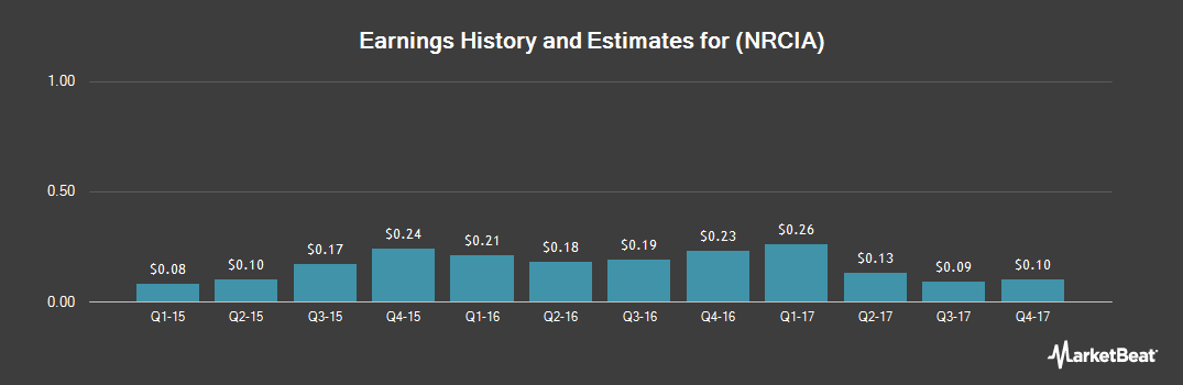 Earnings by Quarter for National Research Corporation (NASDAQ:NRCIA)