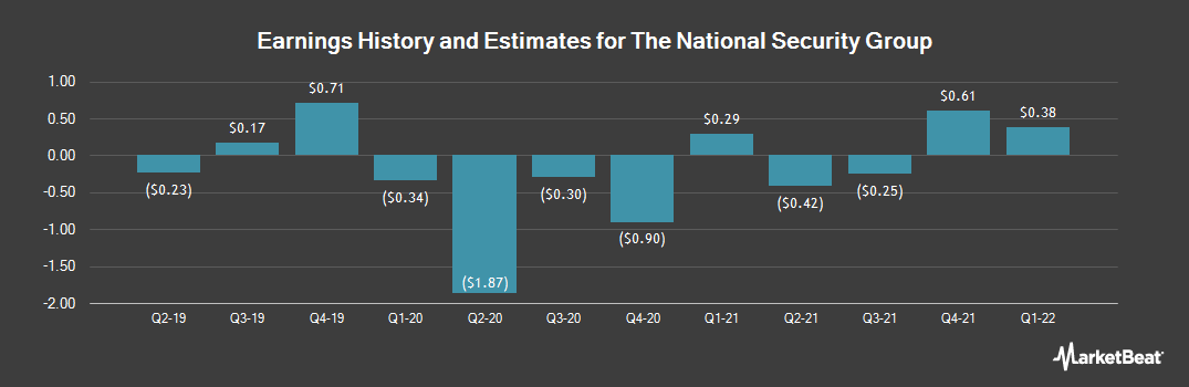 Earnings by Quarter for National Security Group (NASDAQ:NSEC)