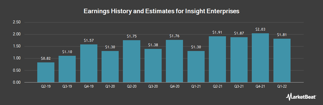 Earnings by Quarter for Insight Enterprises (NASDAQ:NSIT)