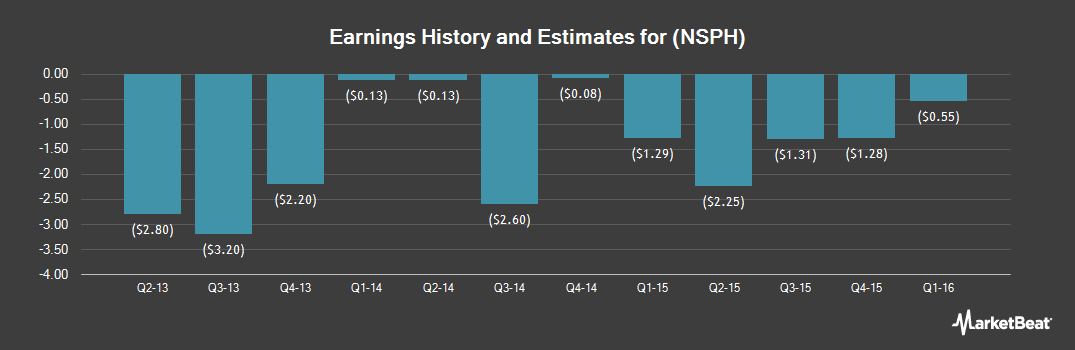 Earnings by Quarter for Nanosphere (NASDAQ:NSPH)