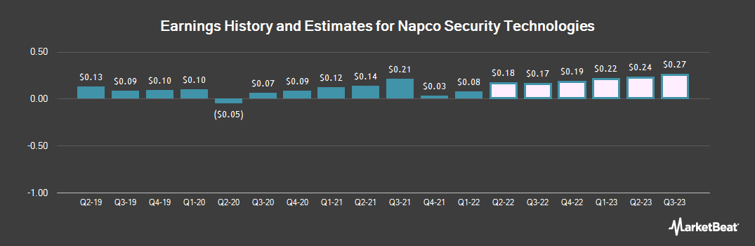 Earnings by Quarter for Napco Security Technologies (NASDAQ:NSSC)