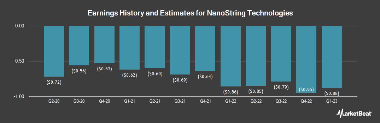 Earnings by Quarter for NanoString Technologies (NASDAQ:NSTG)