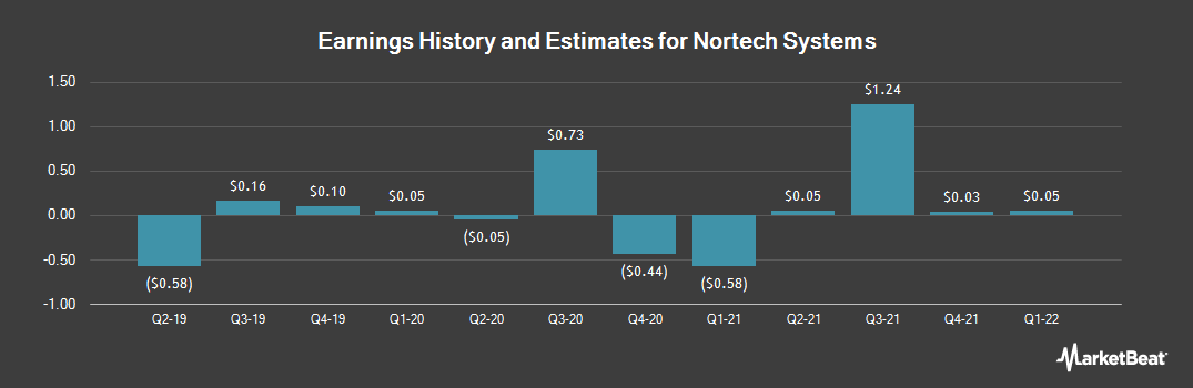 Earnings by Quarter for Nortech Systems (NASDAQ:NSYS)