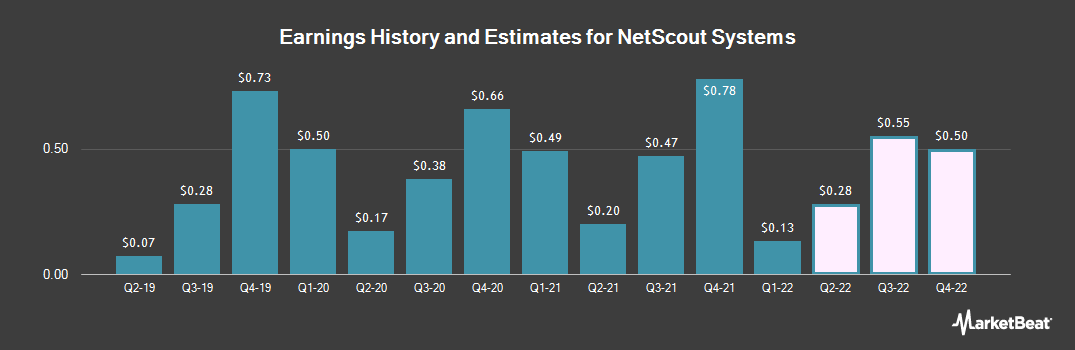 Earnings by Quarter for NetScout Systems (NASDAQ:NTCT)