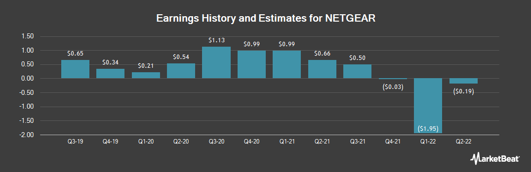 Earnings by Quarter for NetGear (NASDAQ:NTGR)