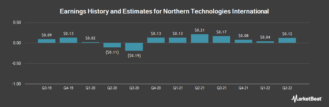 Earnings by Quarter for Northern Technologies International (NASDAQ:NTIC)