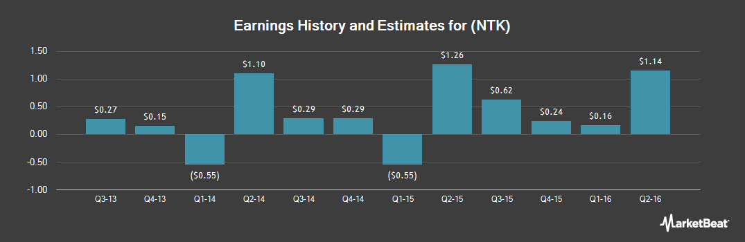 Earnings by Quarter for Nortek (NASDAQ:NTK)