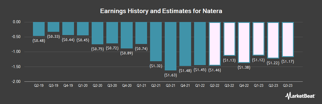 Earnings by Quarter for Natera (NASDAQ:NTRA)