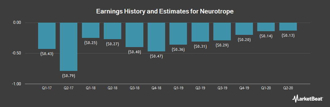 Earnings by Quarter for Neurotrope (NASDAQ:NTRP)