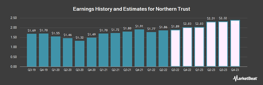Earnings by Quarter for Northern Trust Corporation (NASDAQ:NTRS)