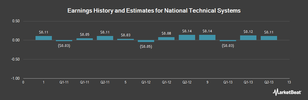 Earnings by Quarter for National Technical Systems (NASDAQ:NTSC)