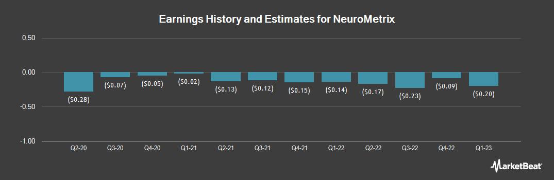 Earnings by Quarter for NeuroMetrix (NASDAQ:NURO)