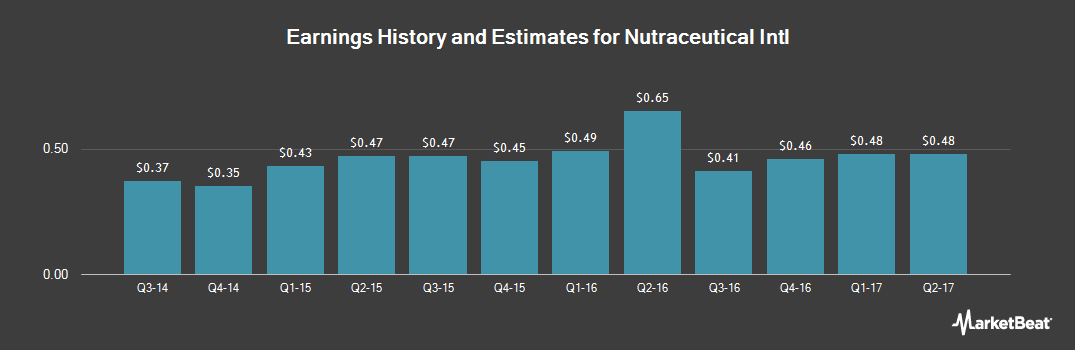 Earnings by Quarter for Nutraceutical Int'l (NASDAQ:NUTR)