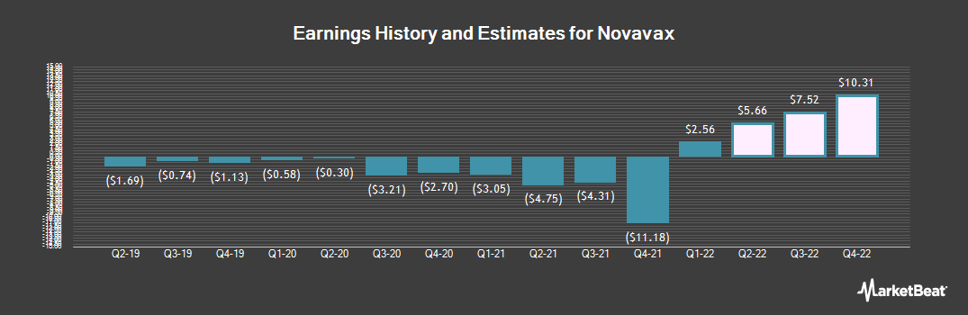 Earnings by Quarter for Novavax (NASDAQ:NVAX)