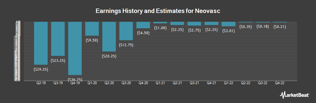 Earnings by Quarter for Neovasc Inc (US) (NASDAQ:NVCN)