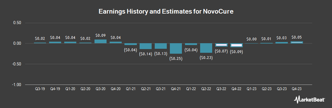 Earnings by Quarter for NovoCure Limited (NASDAQ:NVCR)
