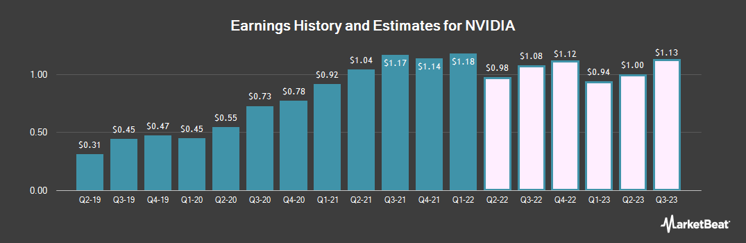 Earnings by Quarter for NVIDIA Corporation (NASDAQ:NVDA)