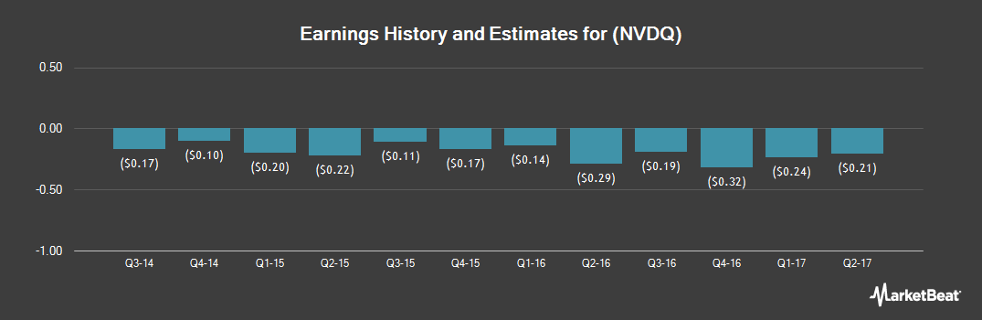 Earnings by Quarter for Novadaq Technologies (NASDAQ:NVDQ)