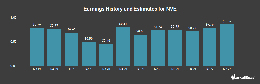Earnings by Quarter for NVE (NASDAQ:NVEC)