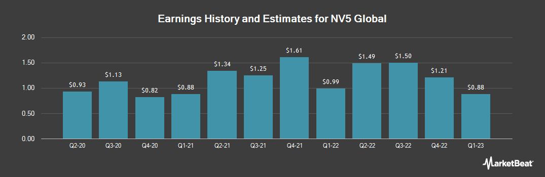 Earnings by Quarter for NV5 Global (NASDAQ:NVEE)