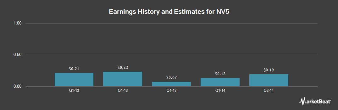 Earnings by Quarter for NV5 Holdings (NASDAQ:NVEEU)