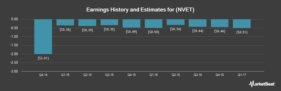 Earnings by Quarter for Nexvet Biopharma plc (NASDAQ:NVET)