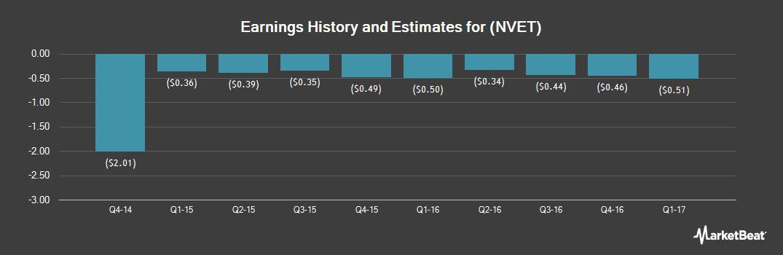 Earnings by Quarter for Nexvet Biopharma (NASDAQ:NVET)