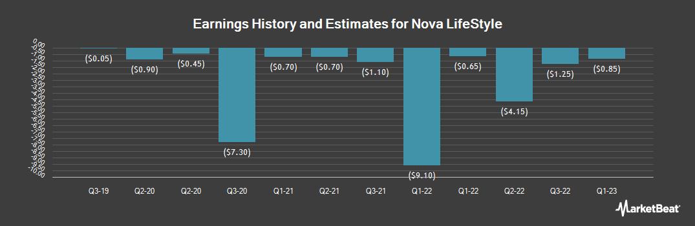 Earnings by Quarter for Nova Lifestyle (NASDAQ:NVFY)