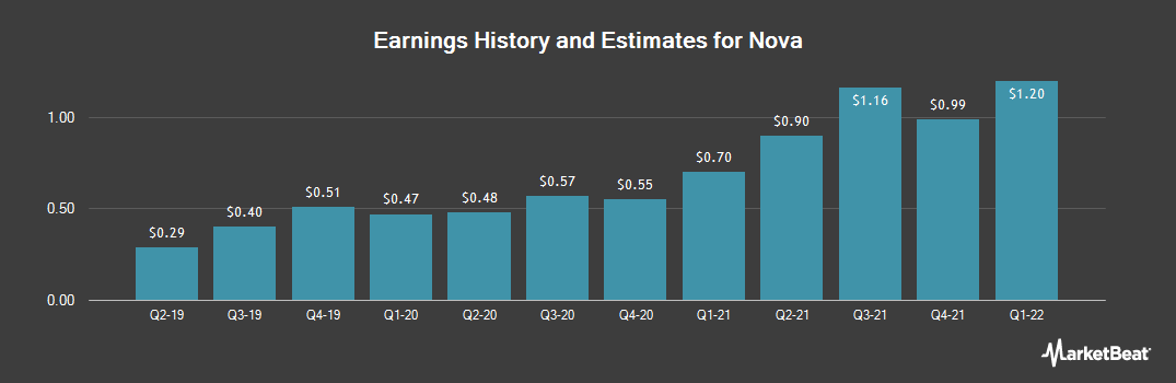 Earnings by Quarter for Nova Measuring Instruments (NASDAQ:NVMI)