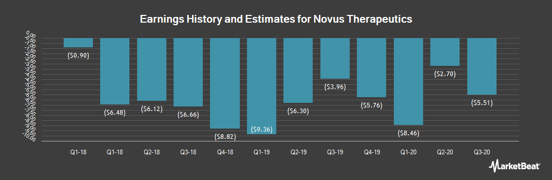 Earnings by Quarter for Novus Therapeutics (NASDAQ:NVUS)