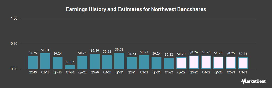 Earnings by Quarter for Northwest Bancshares (NASDAQ:NWBI)