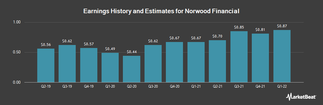 Earnings by Quarter for Norwood Financial Corp. (NASDAQ:NWFL)