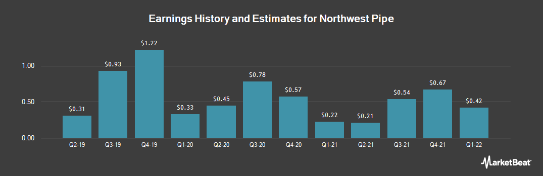 Earnings by Quarter for Northwest Pipe (NASDAQ:NWPX)