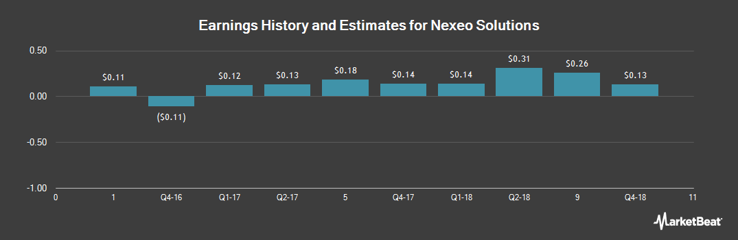Earnings by Quarter for Nexeo Solutions (NASDAQ:NXEO)