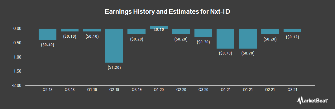 Earnings by Quarter for NXT-ID (NASDAQ:NXTD)