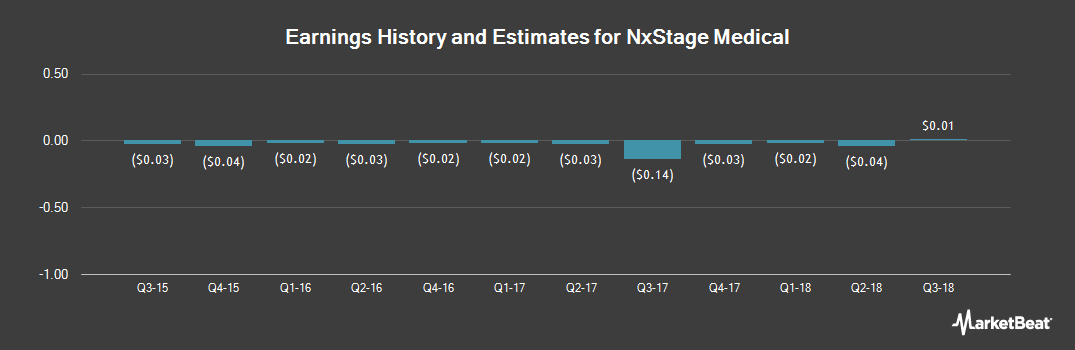 Earnings by Quarter for NxStage (NASDAQ:NXTM)