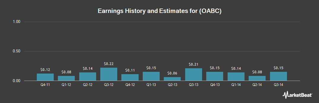 Earnings by Quarter for OmniAmerican Bancorp (NASDAQ:OABC)