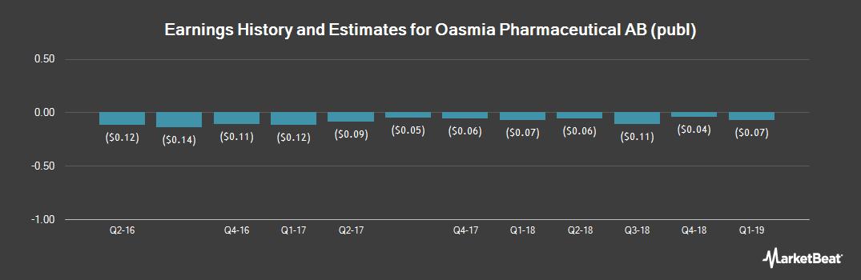 Earnings by Quarter for OASMIA PHARMACE/ADR (NASDAQ:OASM)