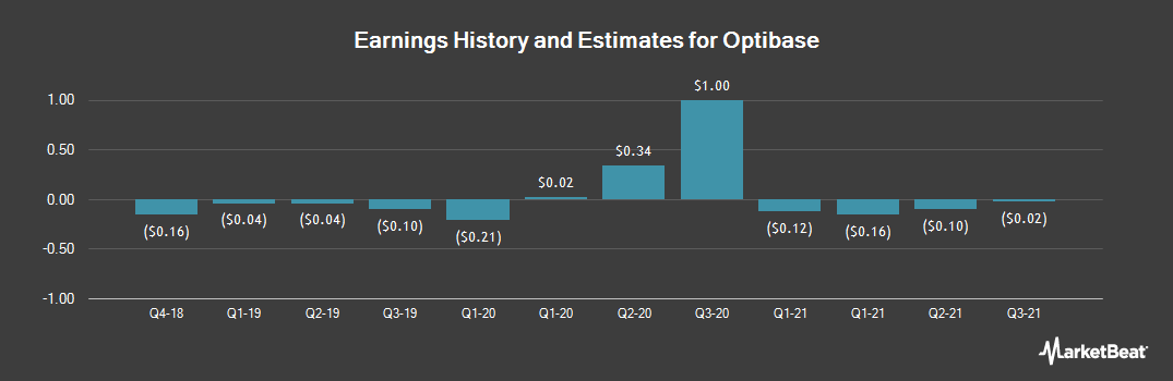 Earnings by Quarter for Optibase (NASDAQ:OBAS)
