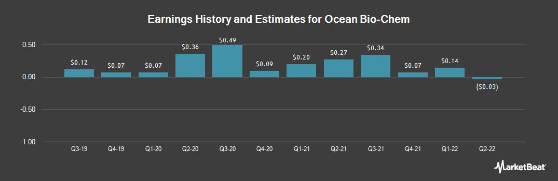 Earnings by Quarter for Ocean Bio-Chem (NASDAQ:OBCI)