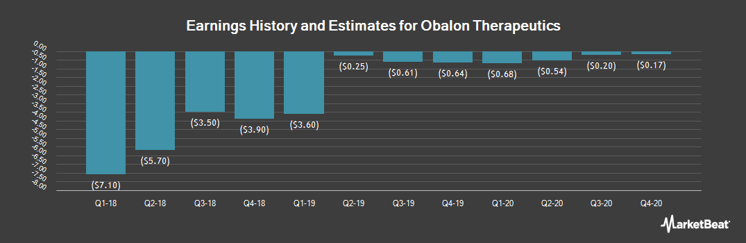 Earnings by Quarter for Obalon Therptcs (NASDAQ:OBLN)