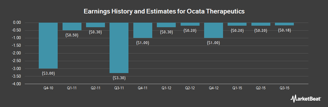 Earnings by Quarter for Ocata Therapeutics (NASDAQ:OCAT)