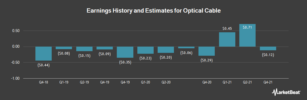 Earnings by Quarter for Optical Cable Corporation (NASDAQ:OCC)