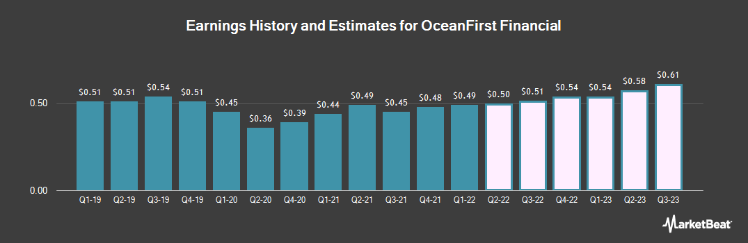 Earnings by Quarter for OceanFirst Financial Corp. (NASDAQ:OCFC)