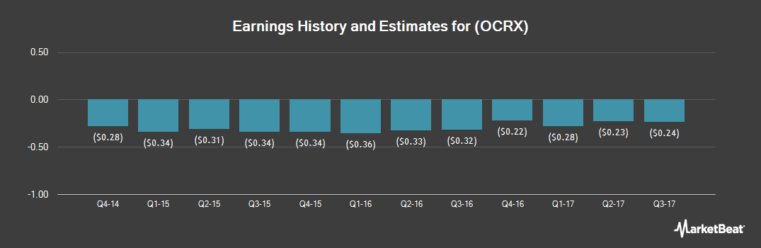Earnings by Quarter for Ocera Therapeutics (NASDAQ:OCRX)